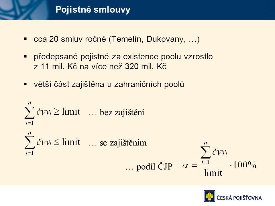 Pojistné smlouvy  cca 20 smluv ročně (Temelín, Dukovany, …)  předepsané pojistné za existence poolu vzrostlo z 11 mil. Kč na více než 320 mil. Kč 