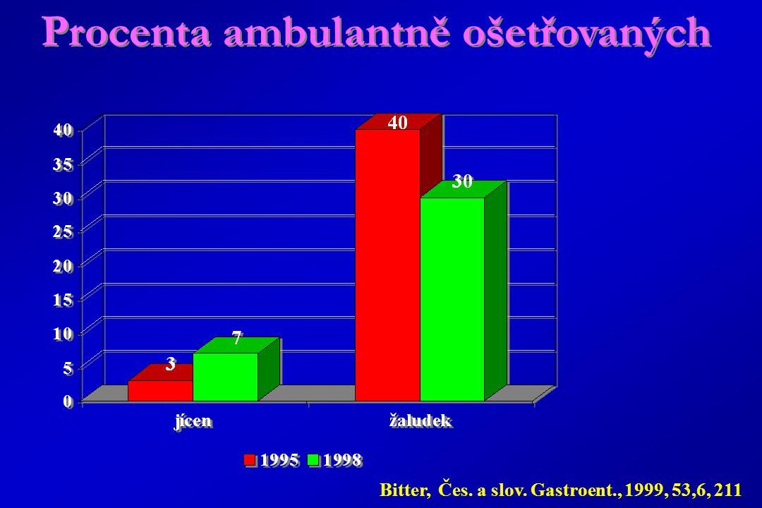 Procenta ambulantně ošetřovaných Bitter, Čes. a slov. Gastroent., 1999, 53,6, 211