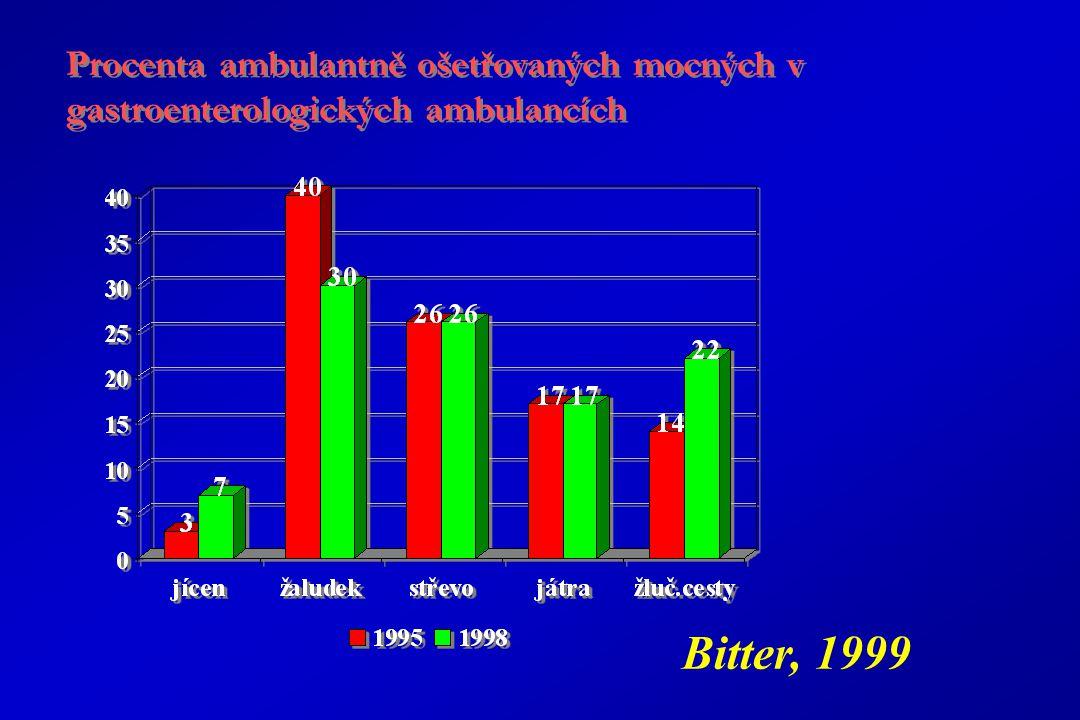 Procenta ambulantně ošetřovaných mocných v gastroenterologických ambulancích Bitter, 1999