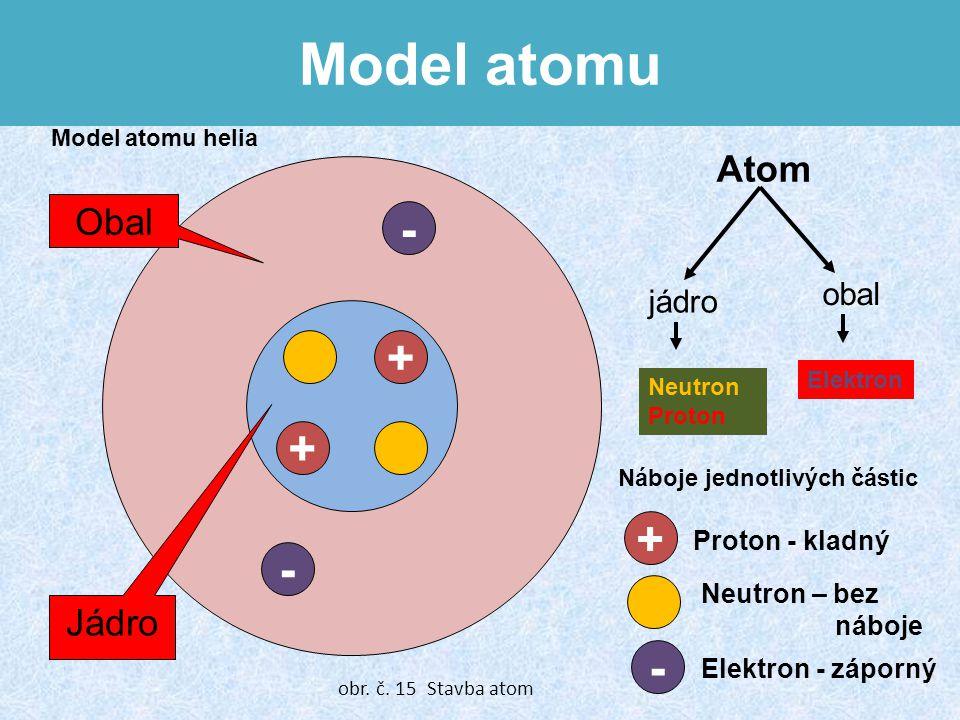 Model atomu + - + - Obal Jádro + - Neutron Proton Atom jádro obal Elektron Neutron – bez náboje Proton - kladný Elektron - záporný Náboje jednotlivých částic Model atomu helia obr.