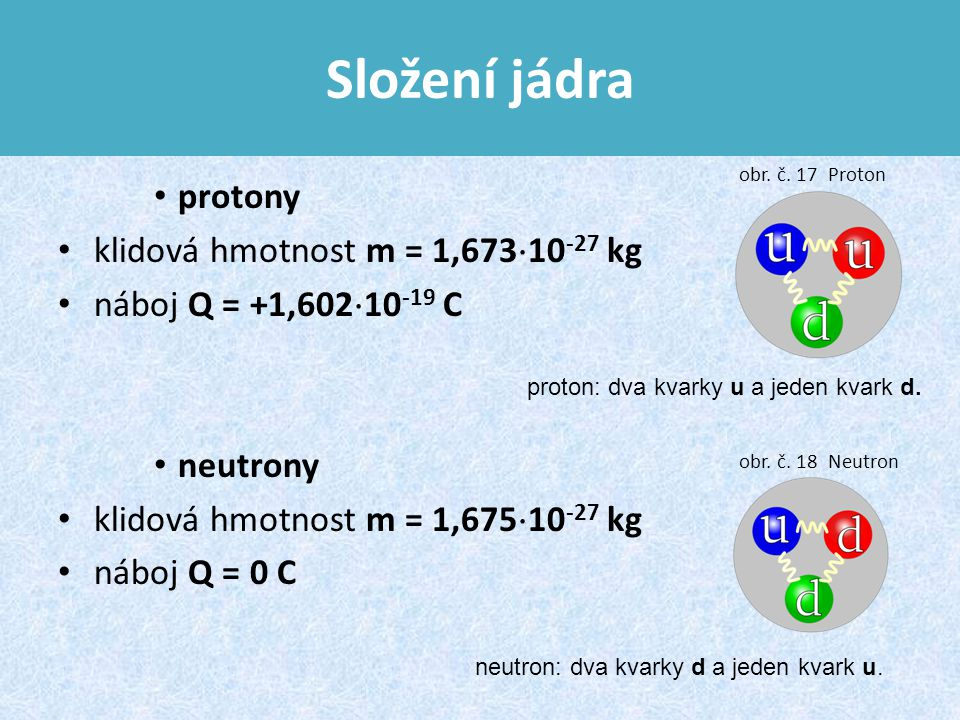 Složení jádra protony klidová hmotnost m = 1,673  10 -27 kg náboj Q = +1,602  10 -19 C neutrony klidová hmotnost m = 1,675  10 -27 kg náboj Q = 0 C neutron: dva kvarky d a jeden kvark u.