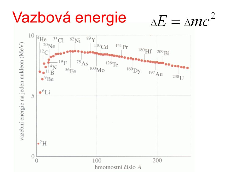 Vazbová energie