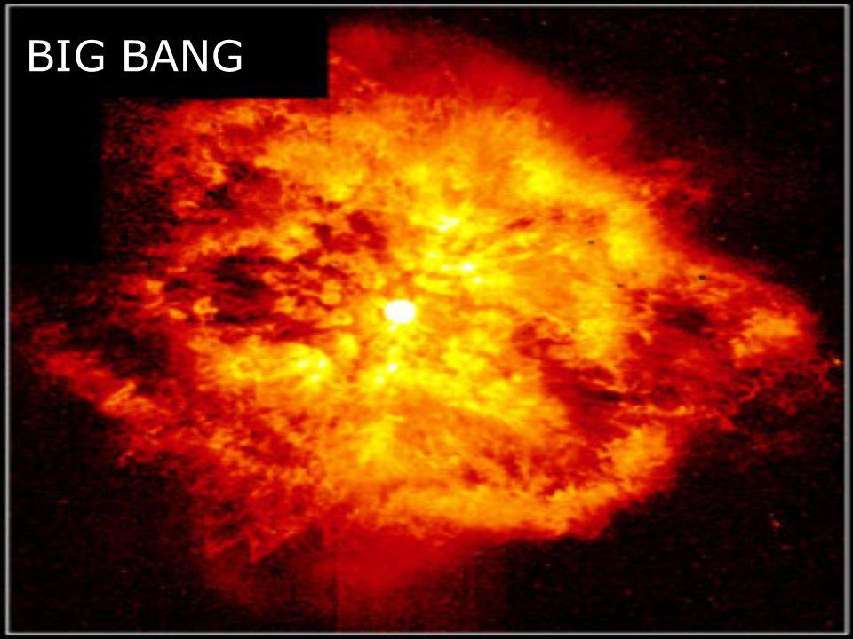 Extrapolace tohoto pozorování do minulosti vede k závěru, že vesmír vznikl před konečně dlouhou dobou, a nedlouho po svém vzniku byl malý a horký.