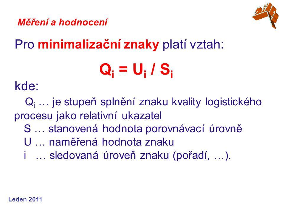 Leden 2011 Pro minimalizační znaky platí vztah: Q i = U i / S i kde: Q i … je stupeň splnění znaku kvality logistického procesu jako relativní ukazate