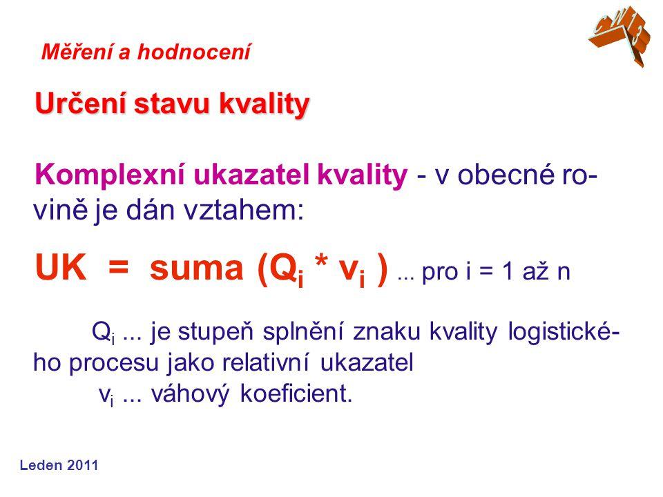 Leden 2011 Určení stavu kvality Komplexní ukazatel kvality - v obecné ro- vině je dán vztahem: UK = suma (Q i * ν i )... pro i = 1 až n Q i... je stup