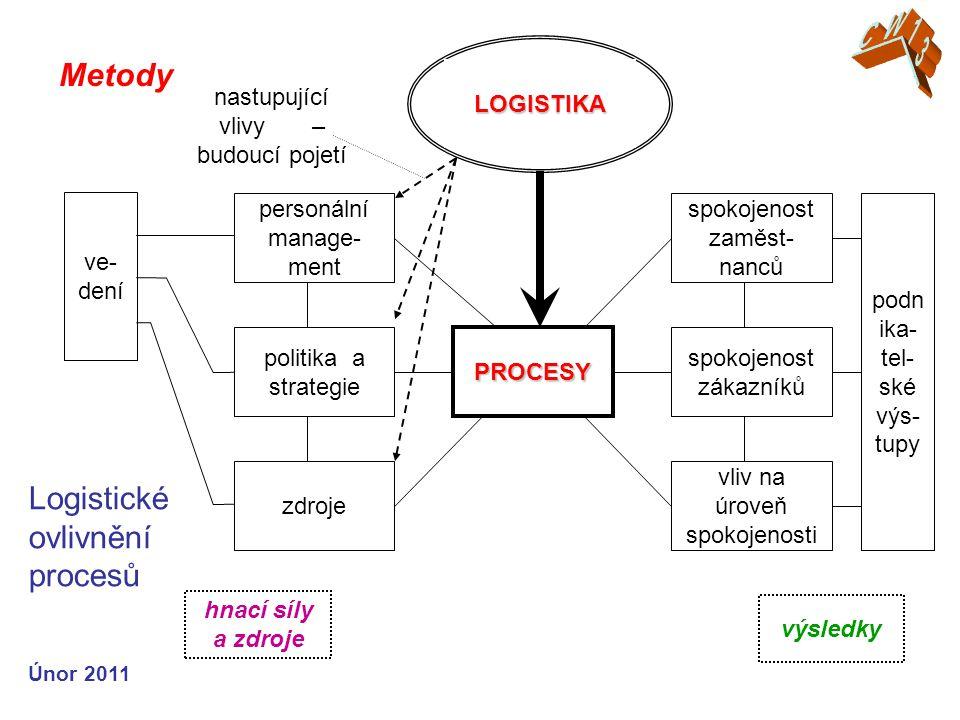 Únor 2011 Metody LOGISTIKA PROCESY spokojenost zákazníků politika a strategie vliv na úroveň spokojenosti spokojenost zaměst- nanců personální manage- ment zdroje ve- dení podn ika- tel- ské výs- tupy hnací síly a zdroje výsledky nastupující vlivy – budoucí pojetí Logistické ovlivnění procesů