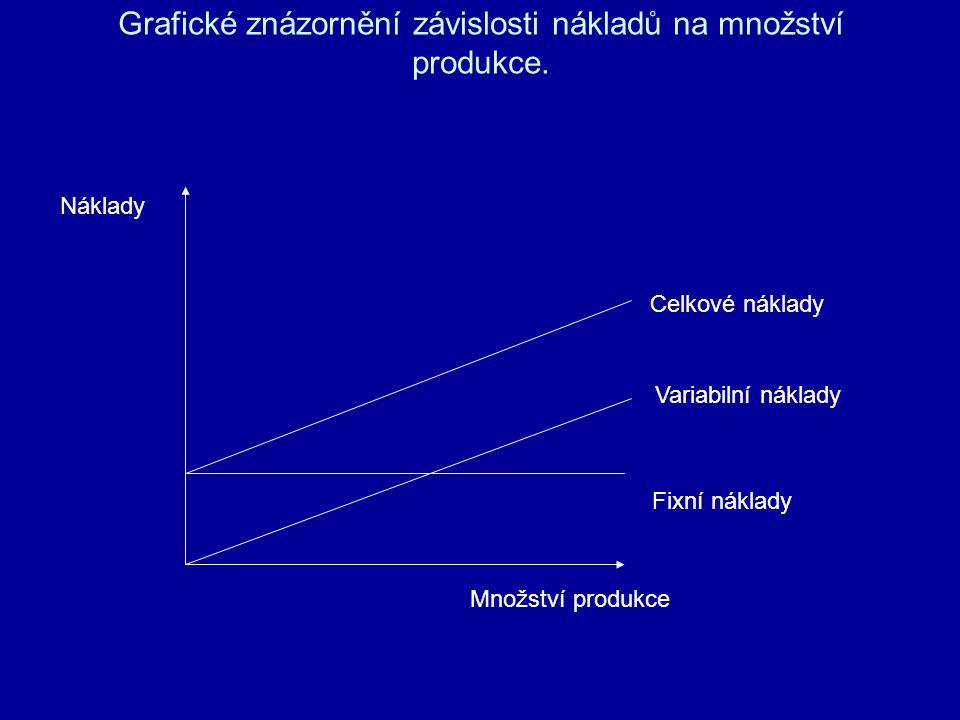Grafické znázornění závislosti nákladů na množství produkce. Náklady Množství produkce Fixní náklady Variabilní náklady Celkové náklady