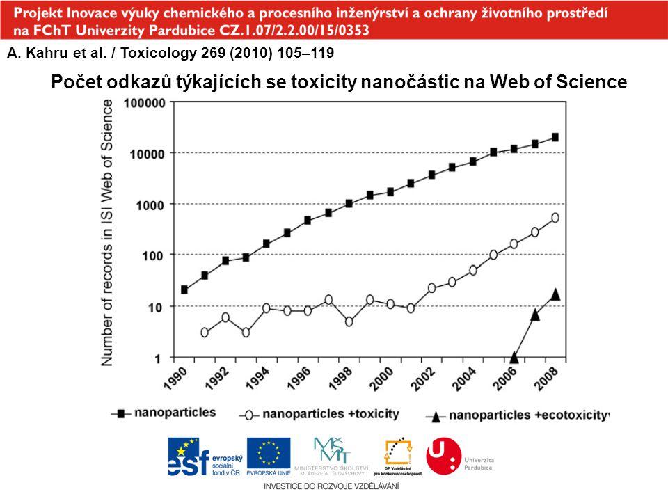 Počet odkazů týkajících se toxicity nanočástic na Web of Science A. Kahru et al. / Toxicology 269 (2010) 105–119