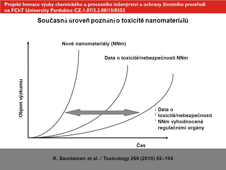 Nové nanomateriály (NNm) Data o toxicitě/nebezpečnosti NNm Data o toxicitě/nebezpečnosti NNm vyhodnocená regulačními orgány Čas Objem výzkumu Současn