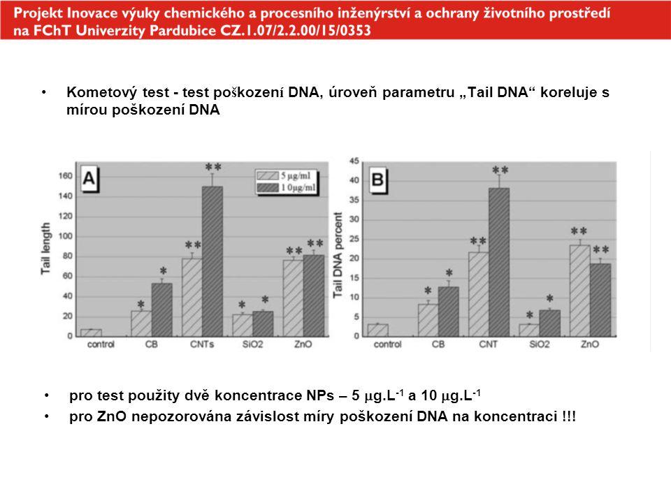 """Kometový test - test po š kozen í DNA, úroveň parametru """"Tail DNA"""" koreluje s mírou poškození DNA pro test použity dvě koncentrace NPs – 5  g.L -1 a"""