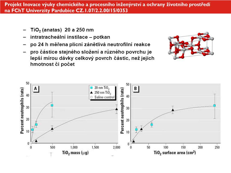 –TiO 2 (anatas) 20 a 250 nm –intratracheální instilace – potkan –po 24 h měřena plicní zánětlivá neutrofilní reakce –pro částice stejného složení a rů