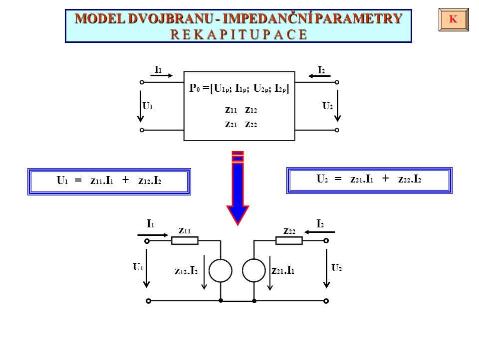 I1I1 I2I2 U1U1 U2U2 MODEL DVOJBRANU - IMPEDANČNÍ PARAMETRY R E K A P I T U P A C E K z 12.I 2 I1I1 z 11 U1U1 z 21.I 1 I2I2 z 22 U2U2 z 11 z 12 z 21 z 22 P 0 =[U 1p ; I 1p ; U 2p ; I 2p ] U 2 = z 21.I 1 + z 22.I 2 U 1 = z 11.I 1 + z 12.I 2