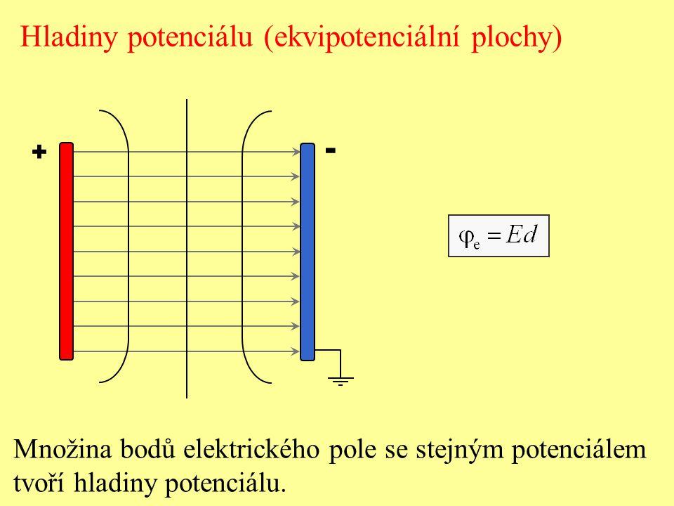 + - Hladiny potenciálu (ekvipotenciální plochy) Množina bodů elektrického pole se stejným potenciálem tvoří hladiny potenciálu.