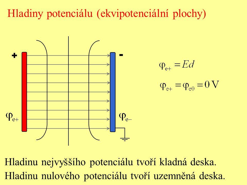 + - Hladiny potenciálu (ekvipotenciální plochy) Elektrický potenciál klesá směrem k záporné desce.