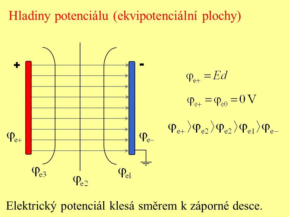 Hladiny potenciálu radiálního elektrického pole Hladiny potenciálu radiálního elektrického pole bodového náboje nebo rovnoměrně rozmístěného náboje na povrchu vodivé koule jsou soustředné kulové plochy.