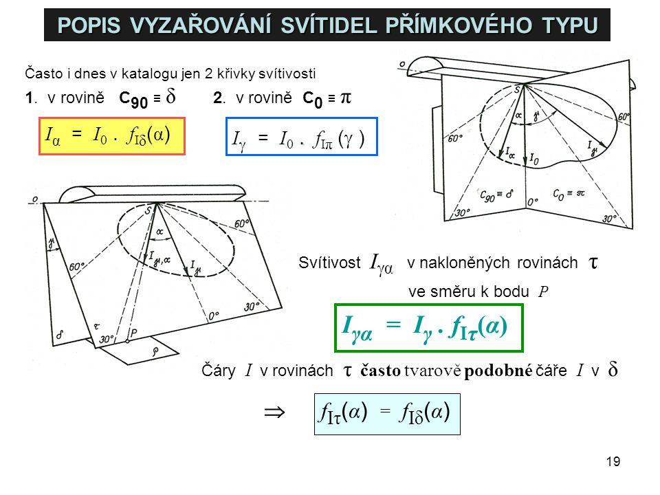 19 POPIS VYZAŘOVÁNÍ SVÍTIDEL PŘÍMKOVÉHO TYPU Často i dnes v katalogu jen 2 křivky svítivosti 1. v rovině C 90 ≡ δ 2. v rovině C 0 ≡ π. I α = I 0. f I