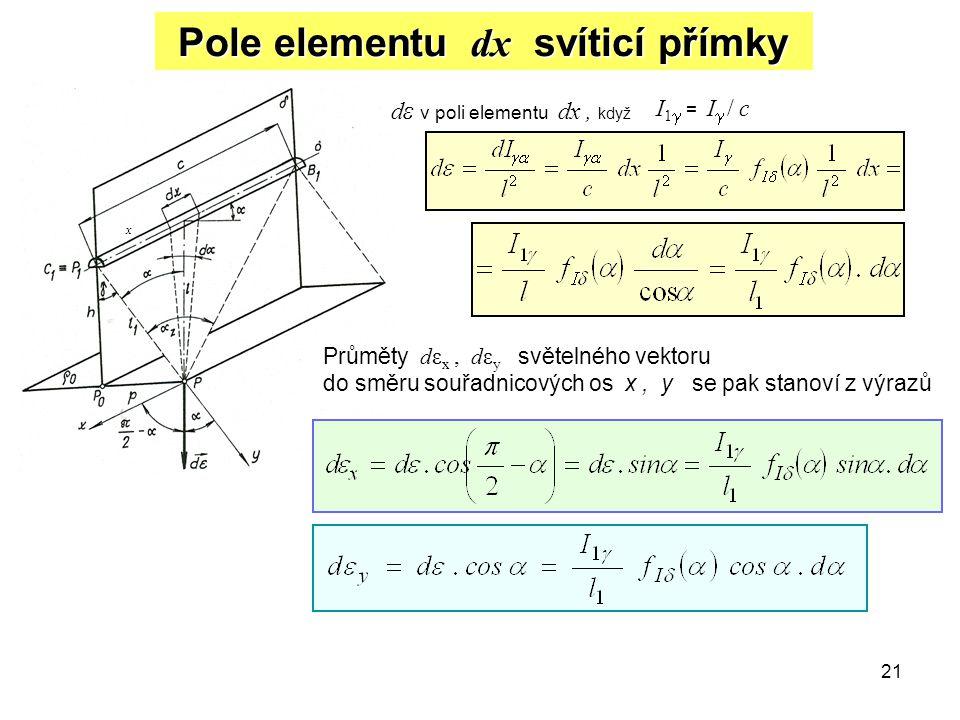 21 Pole elementu dx svíticí přímky d ε v poli elementu dx, když I 1  = I  / c Průměty dε x, dε y světelného vektoru do směru souřadnicových os x, y