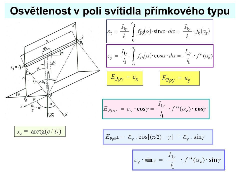 22 Osvětlenost v poli svítidla přímkového typu α z = arctg(c / l 1 ) E Pρv = ε x E Pρy = ε y E Pρ׀׀┴ = ε y. cos[ (π/ 2 )  γ] = ε y. sinγ
