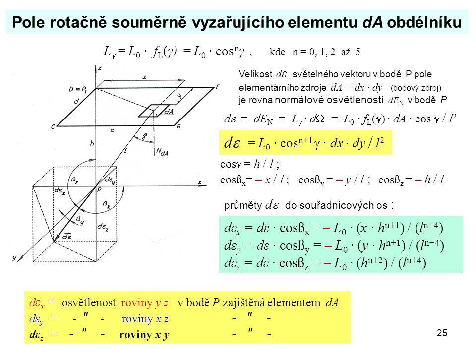 25 Pole rotačně souměrně vyzařujícího elementu dA obdélníku Velikost d ε světelného vektoru v bodě P pole elementárního zdroje dA = dx · dy (bodový zd