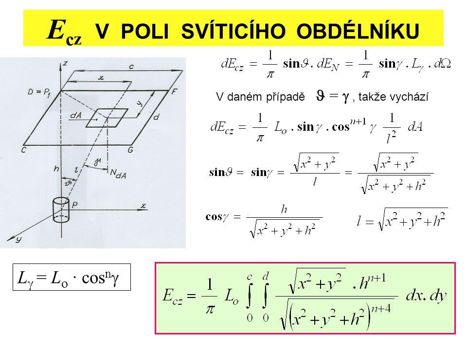 29 E c z V POLI SVÍTICÍHO OBDÉLNÍKU V daném případě = , takže vychází L  = L o · cos n 