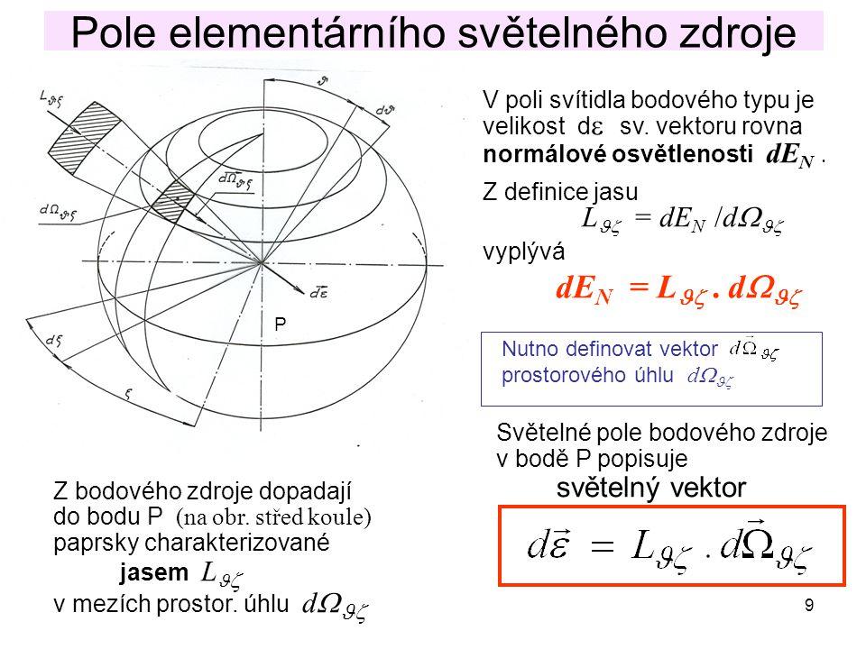 9 Pole elementárního světelného zdroje Z bodového zdroje dopadají do bodu P (na obr. střed koule) paprsky charakterizované jasem L  v mezích prostor.