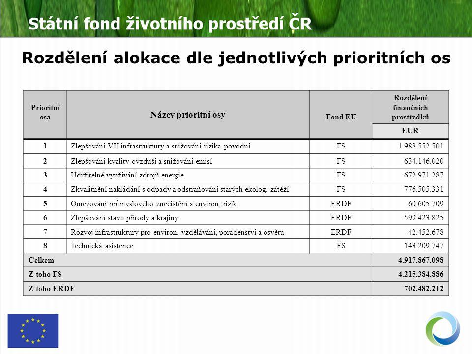 Rozdělení alokace dle jednotlivých prioritních os Prioritní osa Název prioritní osy Fond EU Rozdělení finančních prostředků EUR 1Zlepšování VH infrastruktury a snižování rizika povodníFS1.988.552.501 2Zlepšování kvality ovzduší a snižování emisíFS634.146.020 3Udržitelné využívání zdrojů energieFS672.971.287 4Zkvalitnění nakládání s odpady a odstraňování starých ekolog.