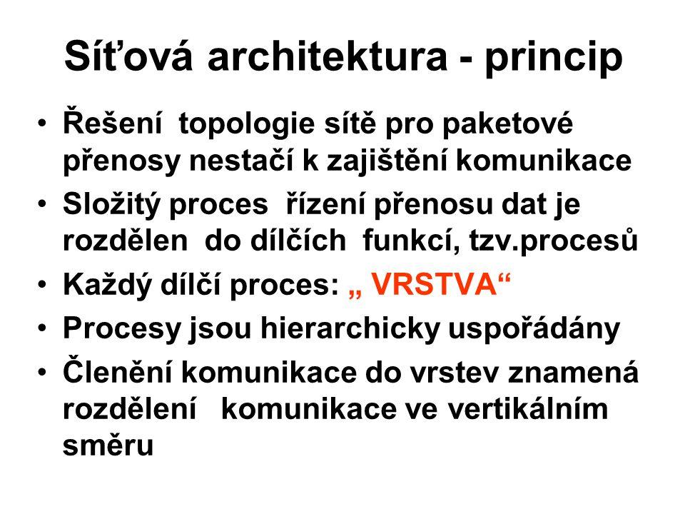 Síťová architektura - princip Řešení topologie sítě pro paketové přenosy nestačí k zajištění komunikace Složitý proces řízení přenosu dat je rozdělen