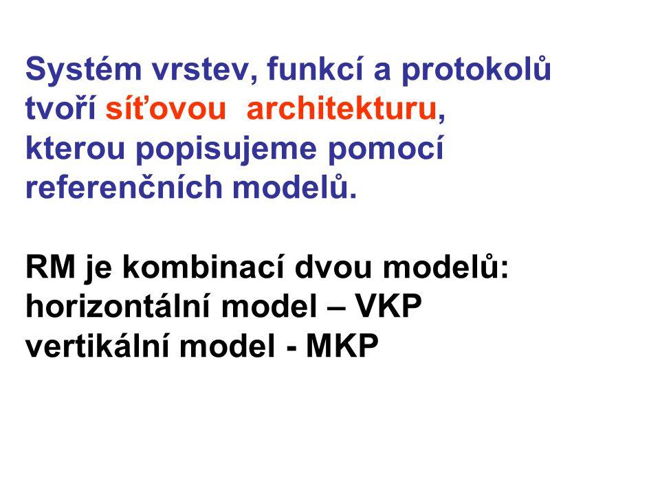 Systém vrstev, funkcí a protokolů tvoří síťovou architekturu, kterou popisujeme pomocí referenčních modelů. RM je kombinací dvou modelů: horizontální