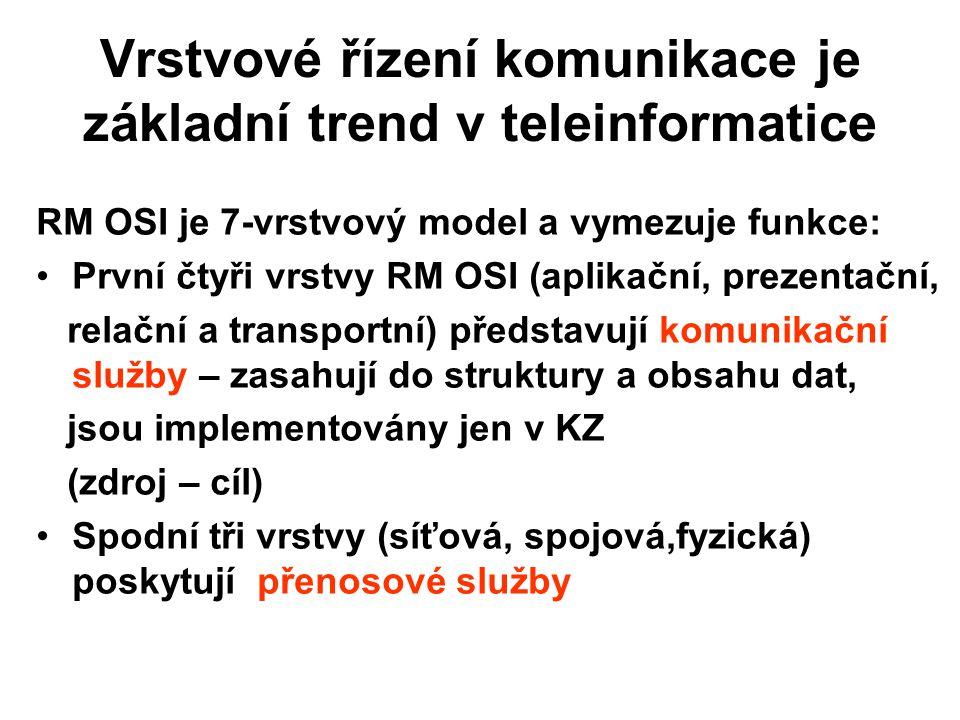 Vrstvové řízení komunikace je základní trend v teleinformatice RM OSI je 7-vrstvový model a vymezuje funkce: První čtyři vrstvy RM OSI (aplikační, pre
