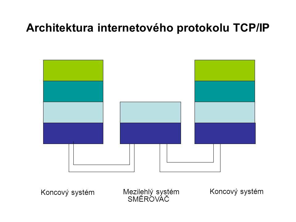 Architektura internetového protokolu TCP/IP Koncový systém Mezilehlý systém Koncový systém SMĚROVAČ