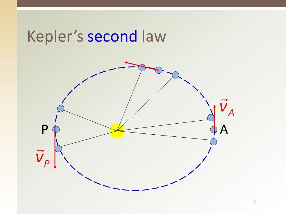 6  The line from the Sun to a planet sweeps out equal areas in equal times  Obsahy ploch opsaných průvodičem planety za jednotku času jsou konstantní  http://www.youtube.com/watch?v=Wd_EIdZrvaU http://www.youtube.com/watch?v=Wd_EIdZrvaU