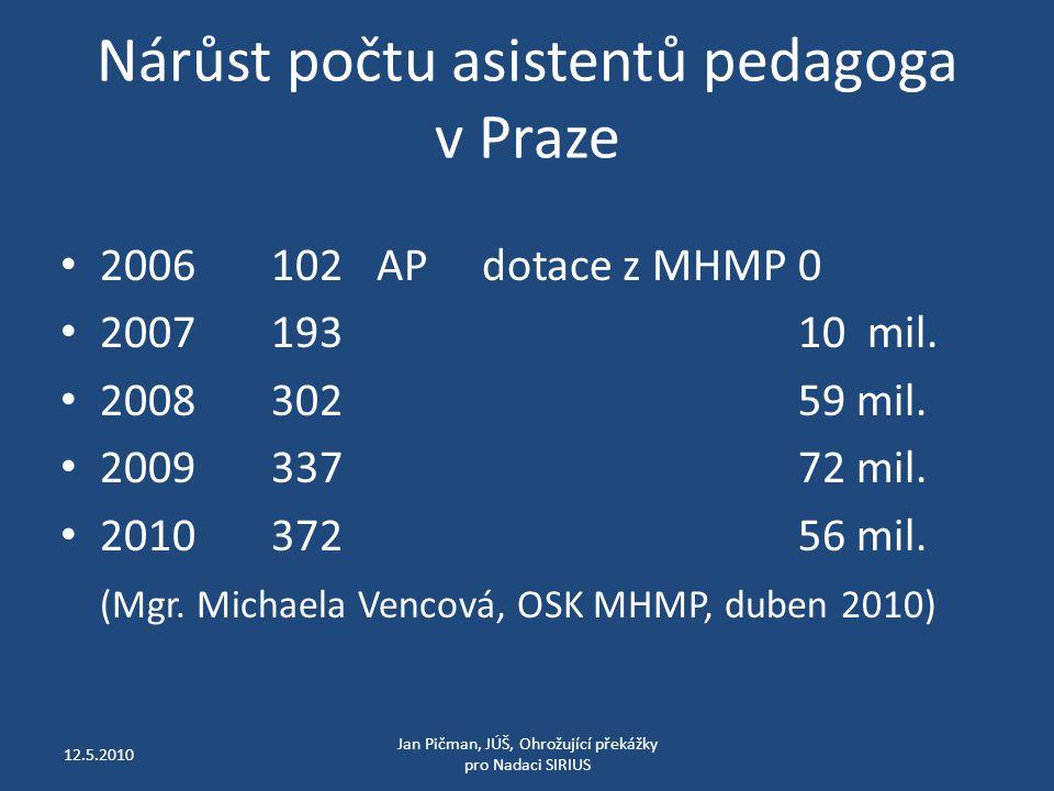 Nárůst počtu asistentů pedagoga v Praze 2006 102APdotace z MHMP0 200719310 mil.