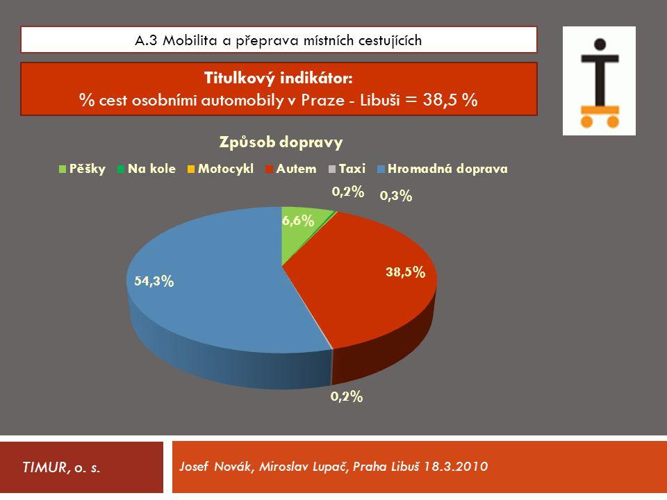 TIMUR, o. s. A.3 Mobilita a přeprava místních cestujících Titulkový indikátor: % cest osobními automobily v Praze - Libuši = 38,5 % Josef Novák, Miros