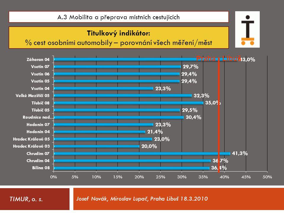 TIMUR, o. s. A.3 Mobilita a přeprava místních cestujících Titulkový indikátor: % cest osobními automobily – porovnání všech měření/měst Josef Novák, M