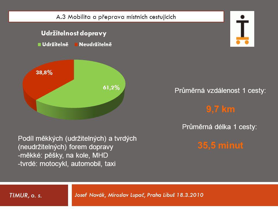 TIMUR, o. s. A.3 Mobilita a přeprava místních cestujících Podíl měkkých (udržitelných) a tvrdých (neudržitelných) forem dopravy -měkké: pěšky, na kole