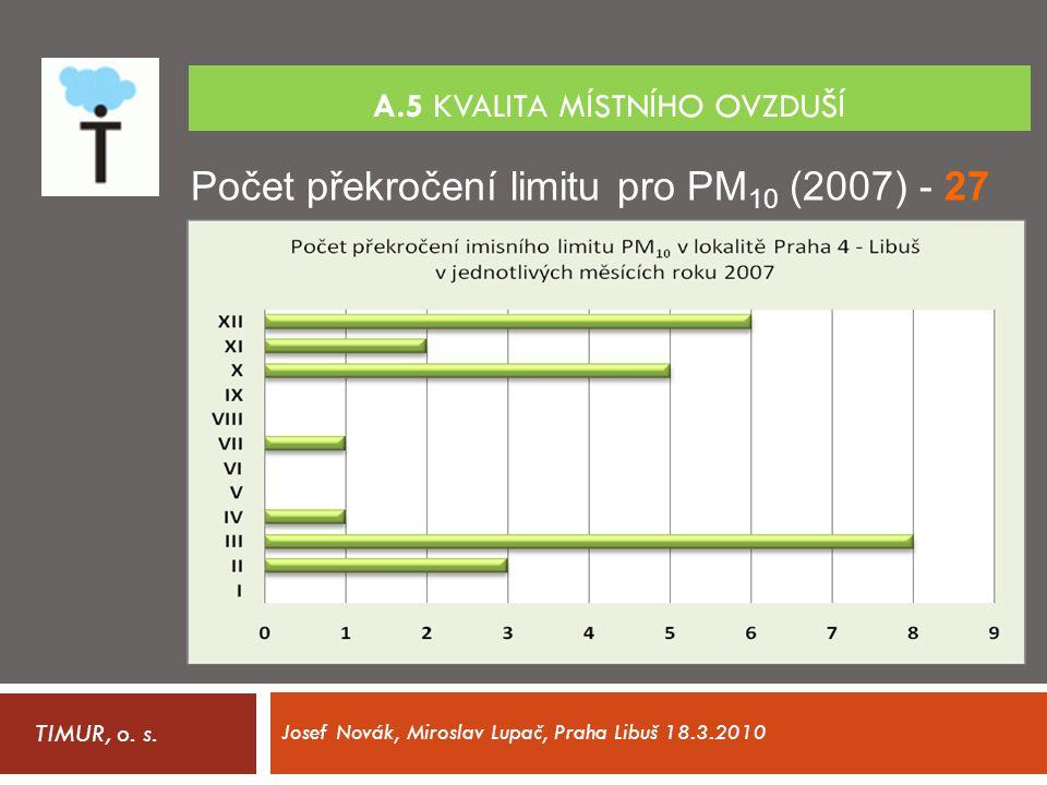 A.5 KVALITA MÍSTNÍHO OVZDUŠÍ TIMUR, o. s. Josef Novák, Miroslav Lupač, Praha Libuš 18.3.2010 Počet překročení limitu pro PM 10 (2007) - 27