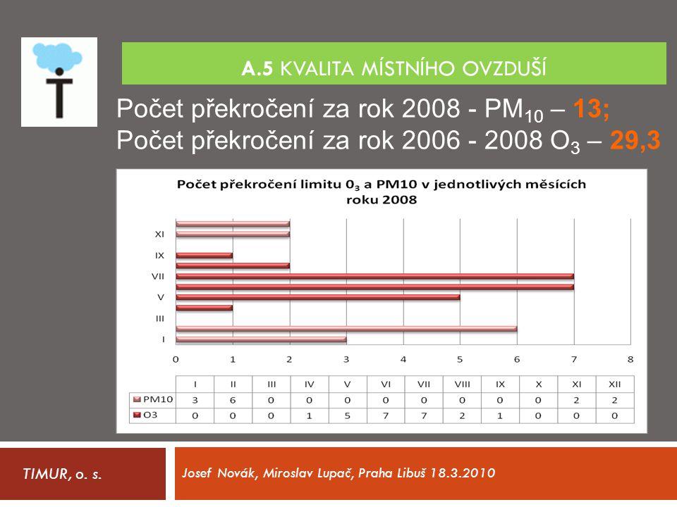 A.5 KVALITA MÍSTNÍHO OVZDUŠÍ TIMUR, o. s. Josef Novák, Miroslav Lupač, Praha Libuš 18.3.2010 Počet překročení za rok 2008 - PM 10 – 13; Počet překroče