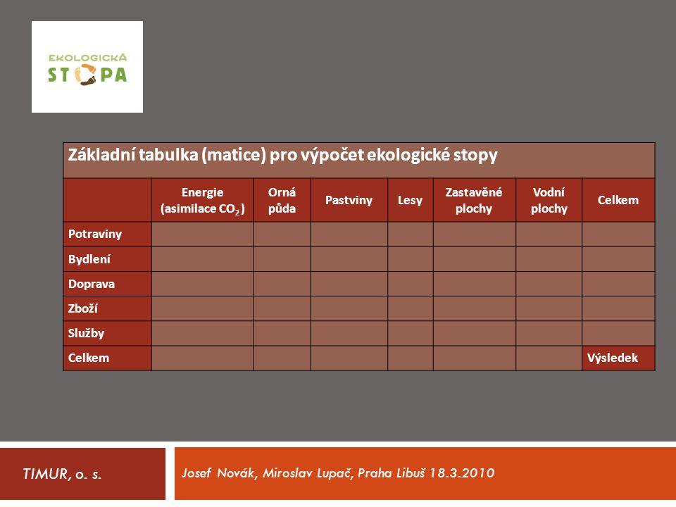 Josef Novák, Miroslav Lupač, Praha Libuš 18.3.2010 TIMUR, o. s. Základní tabulka (matice) pro výpočet ekologické stopy Energie (asimilace CO 2 ) Orná