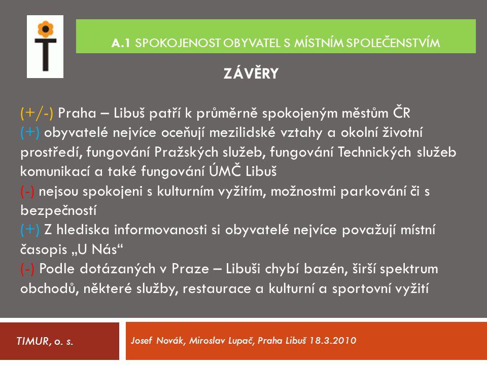 A.1 SPOKOJENOST OBYVATEL S MÍSTNÍM SPOLEČENSTVÍM TIMUR, o. s. ZÁVĚRY (+/-) Praha – Libuš patří k průměrně spokojeným městům ČR (+) obyvatelé nejvíce o