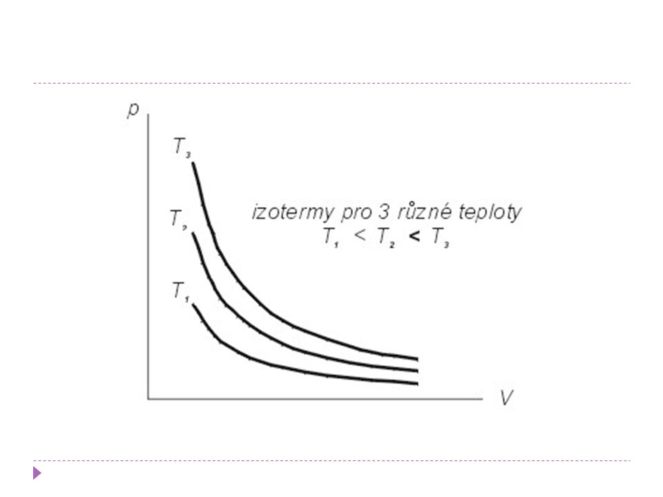 Izobarický děj  děj, ve kterém se nemění tlak  mění se pouze teplota a objem  při izobarickém ději je podíl objemu V plynu a jeho teploty T konstantní  objem je přímo úměrný teplotě  V/T = konst  křivka, která popisuje změnu veličin při izotermickém ději se jmenuje izobara  Gay-Lussacův zákon