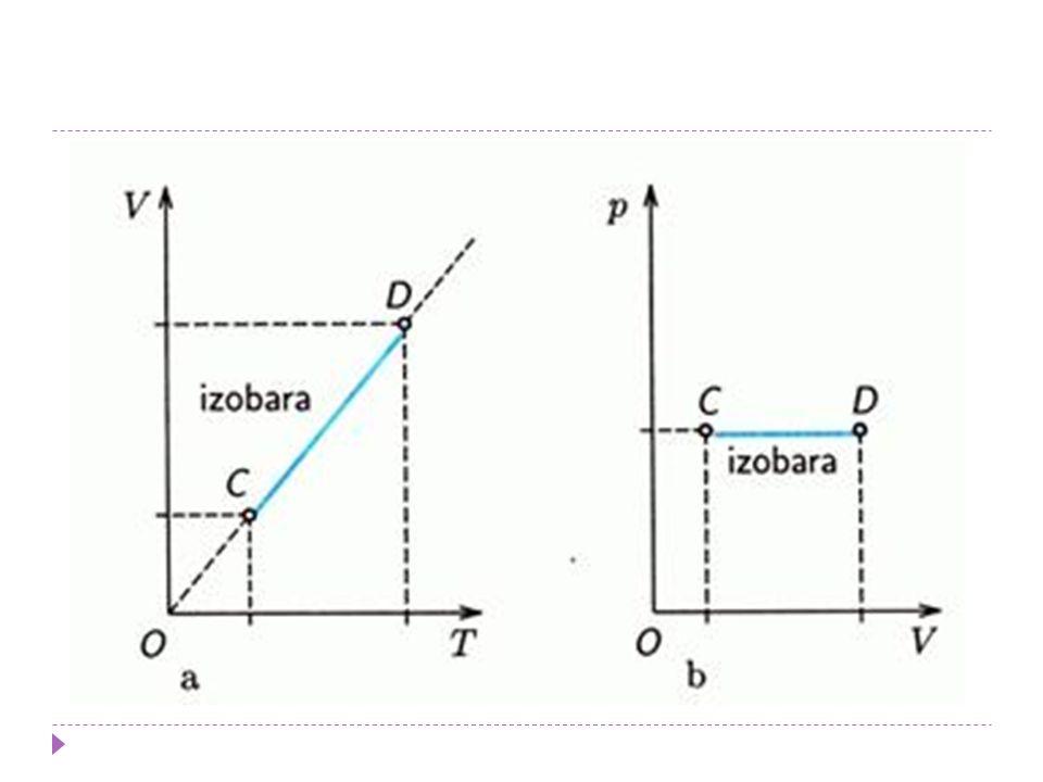 Izochorický děj  děj, ve kterém se nemění objem  mění se pouze teplota a tlak  při izochorickém ději je podíl tlaku p plynu a jeho teploty T konstantní  tlak je přímo úměrný teplotě  p/T = konst  křivka, která popisuje změnu veličin při izotermickém ději se jmenuje izochora  Charlesův zákon