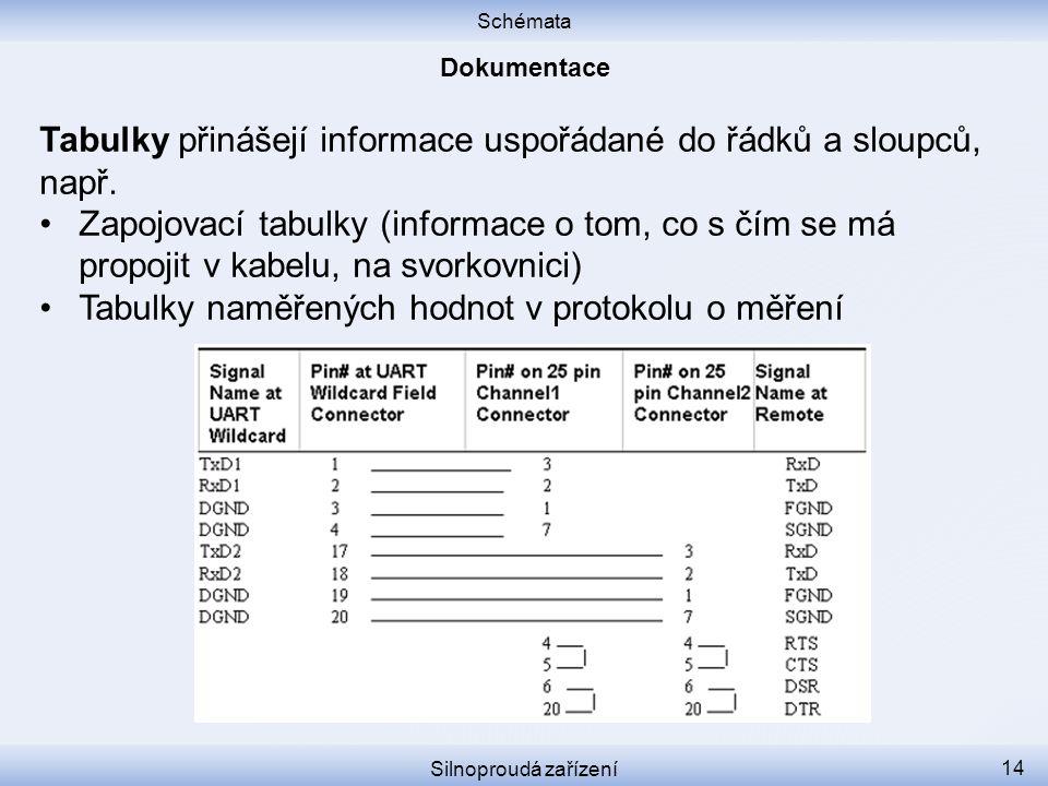 Schémata Silnoproudá zařízení 14 Tabulky přinášejí informace uspořádané do řádků a sloupců, např. Zapojovací tabulky (informace o tom, co s čím se má