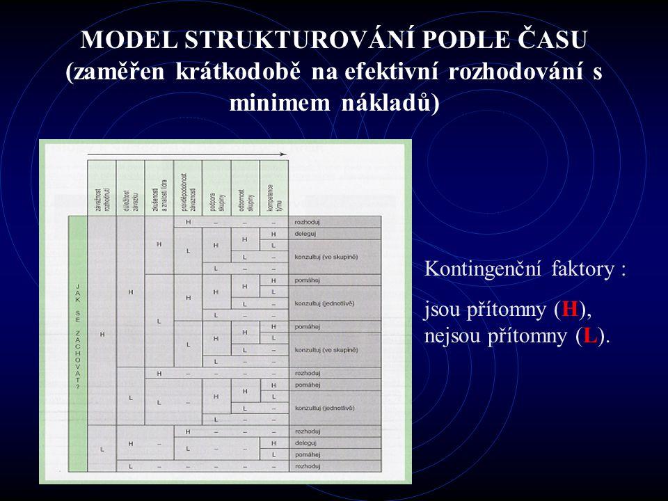 MODEL STRUKTUROVÁNÍ PODLE ČASU (zaměřen krátkodobě na efektivní rozhodování s minimem nákladů) Kontingenční faktory : jsou přítomny (H), nejsou přítom