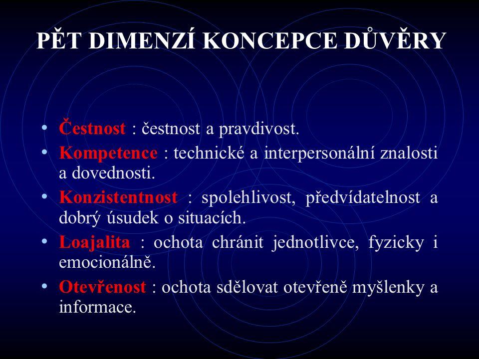 PĚT DIMENZÍ KONCEPCE DŮVĚRY Čestnost : čestnost a pravdivost. Kompetence : technické a interpersonální znalosti a dovednosti. Konzistentnost : spolehl
