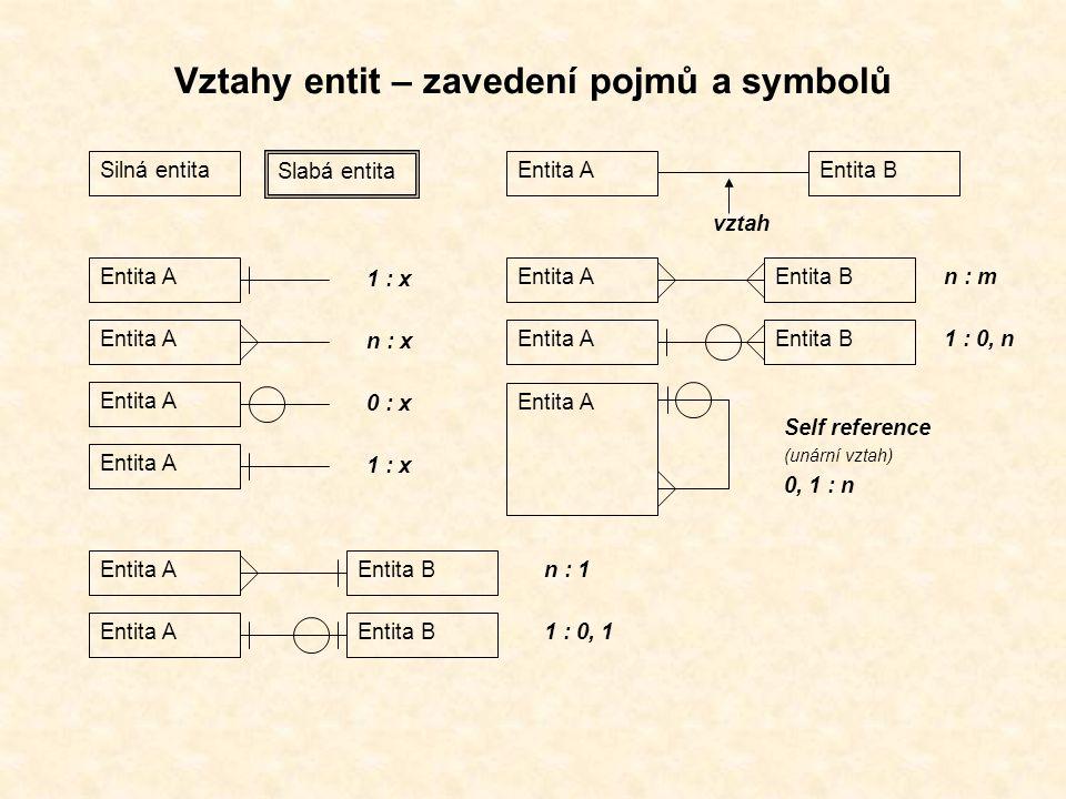 Vztahy entit – zavedení pojmů a symbolů Silná entita Slabá entita Entita AEntita B vztah Entita A 1 : x Entita A n : x Entita A 0 : x Entita A 1 : x Entita AEntita B n : 1 Entita AEntita B n : m Entita AEntita B 1 : 0, n Entita A Self reference (unární vztah) 0, 1 : n Entita AEntita B 1 : 0, 1