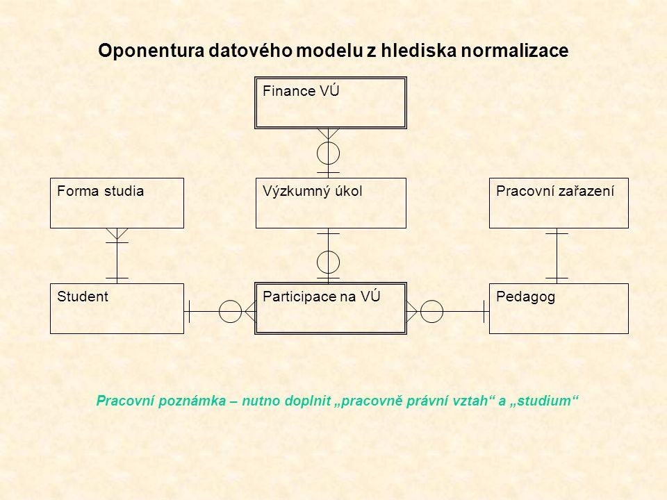 """Výzkumný úkol Participace na VÚ StudentPedagog Forma studiaPracovní zařazení Finance VÚ Oponentura datového modelu z hlediska normalizace Pracovní poznámka – nutno doplnit """"pracovně právní vztah a """"studium"""