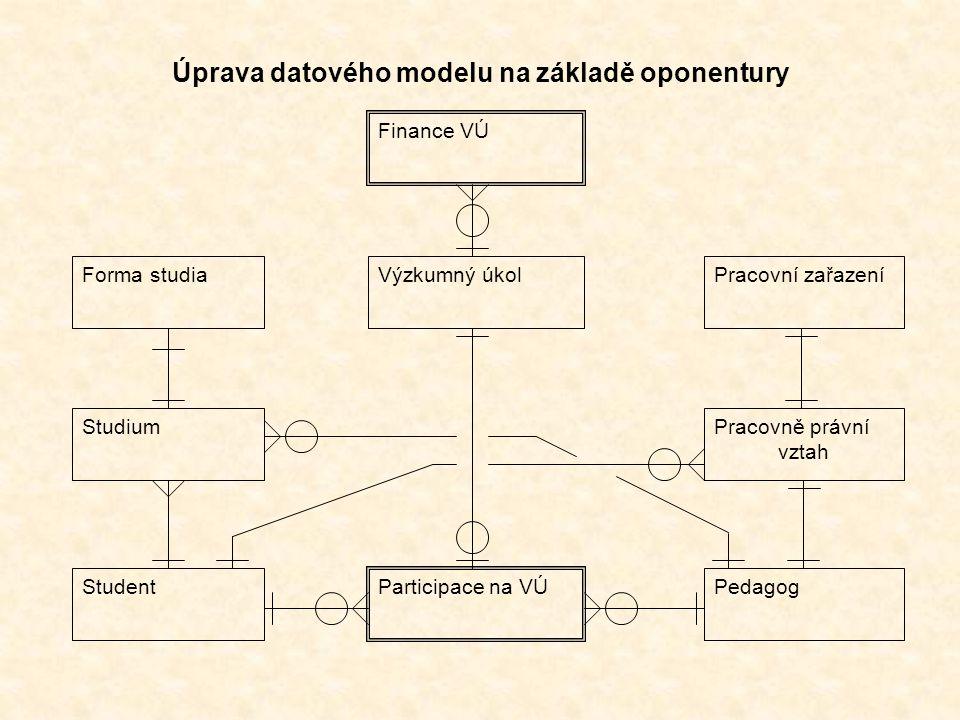 Výzkumný úkol Participace na VÚ StudentPedagog Forma studiaPracovní zařazení Finance VÚ Úprava datového modelu na základě oponentury StudiumPracovně právní vztah