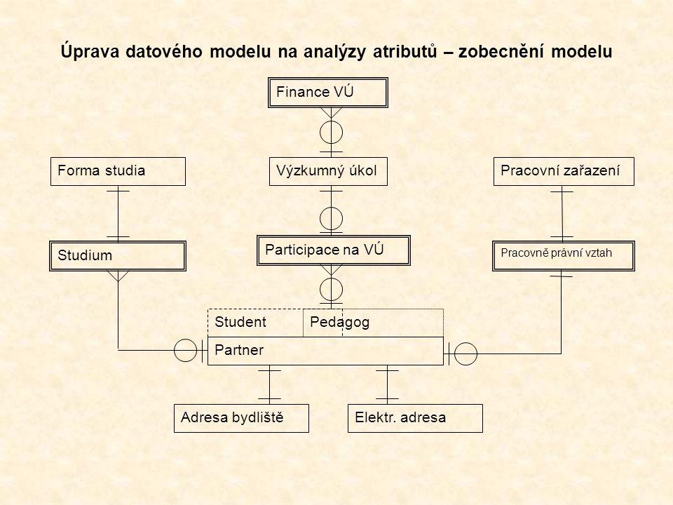 Výzkumný úkol Participace na VÚ StudentPedagog Forma studiaPracovní zařazení Finance VÚ Úprava datového modelu na analýzy atributů – zobecnění modelu Studium Pracovně právní vztah Adresa bydlištěElektr.