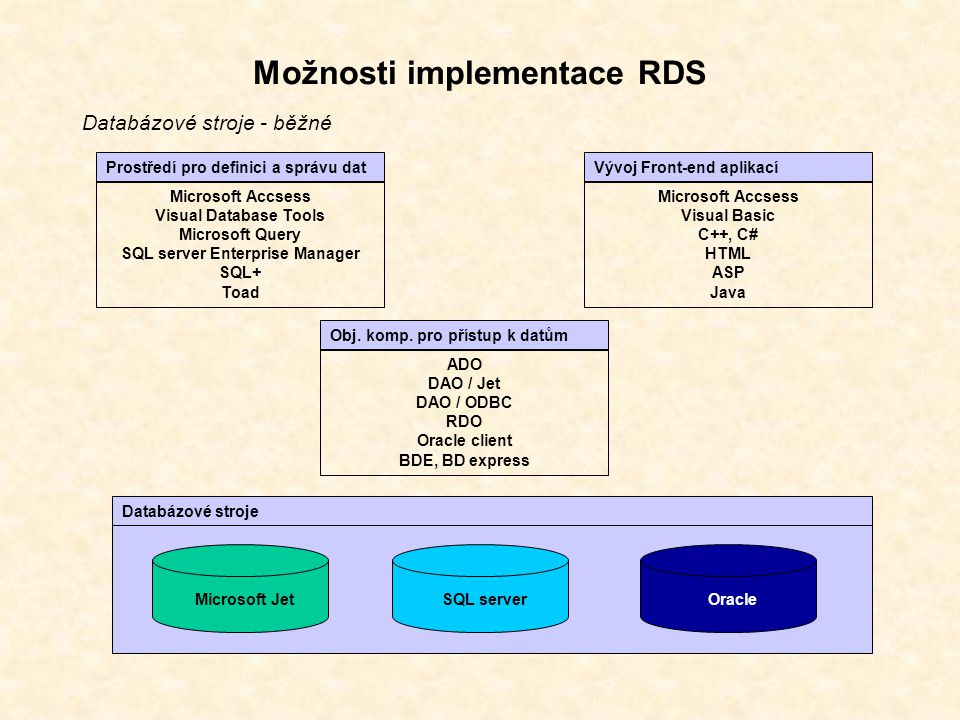 Možnosti implementace RDS Databázové stroje - běžné Prostředí pro definici a správu dat Microsoft Accsess Visual Database Tools Microsoft Query SQL server Enterprise Manager SQL+ Toad Vývoj Front-end aplikací Microsoft Accsess Visual Basic C++, C# HTML ASP Java Obj.