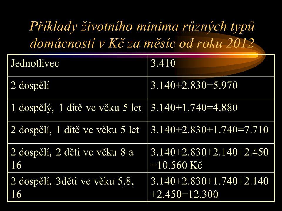 Příklady životního minima různých typů domácností v Kč za měsíc od roku 2012 Jednotlivec3.410 2 dospělí3.140+2.830=5.970 1 dospělý, 1 dítě ve věku 5 l